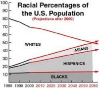 White percentage of U.S. population